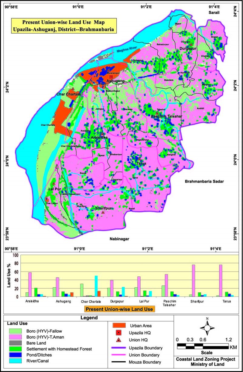 Ashuganj Upazila Land Use Mouza Map Brahmanbaria District Bangladesh