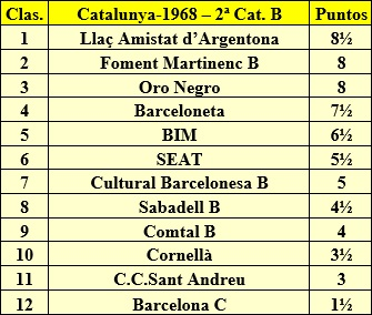 Clasificación por orden de puntuación del Campeonato Catalunya por Equipos de 1968 – 2ª Categoría B