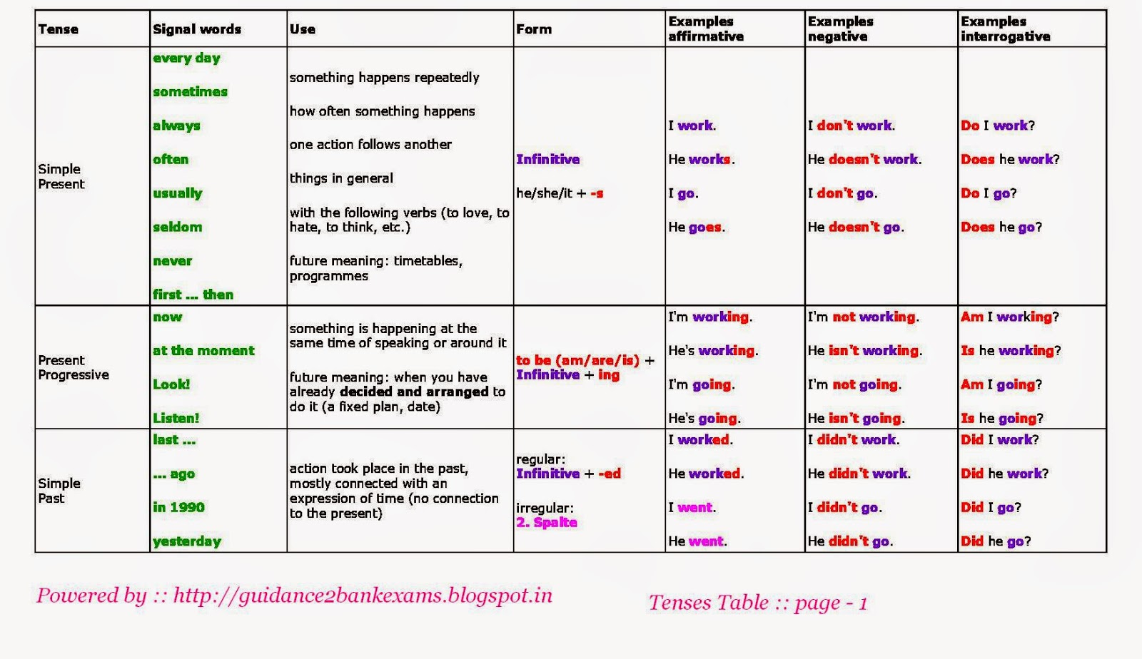 Past Tense for English Grammar – Notes for SSC & Banking in PDF
