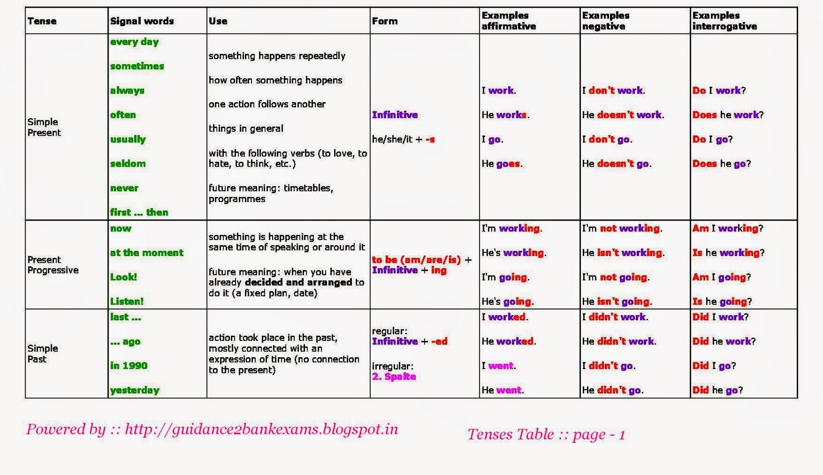 Guidance 2 Bank Exams English Grammar Tenses Table
