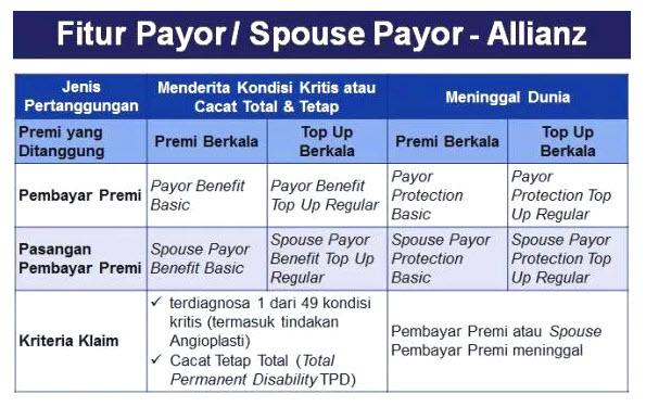 fitur dan manfaat payor atau spouse payor dari allianz