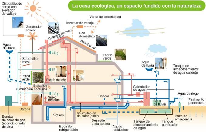 COMO RECICLAR LAS AGUAS DE LLUVIAS PARA USO DOMESTICO   Arquitecto ...