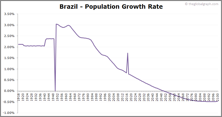 Brazil  Population Growth Rate