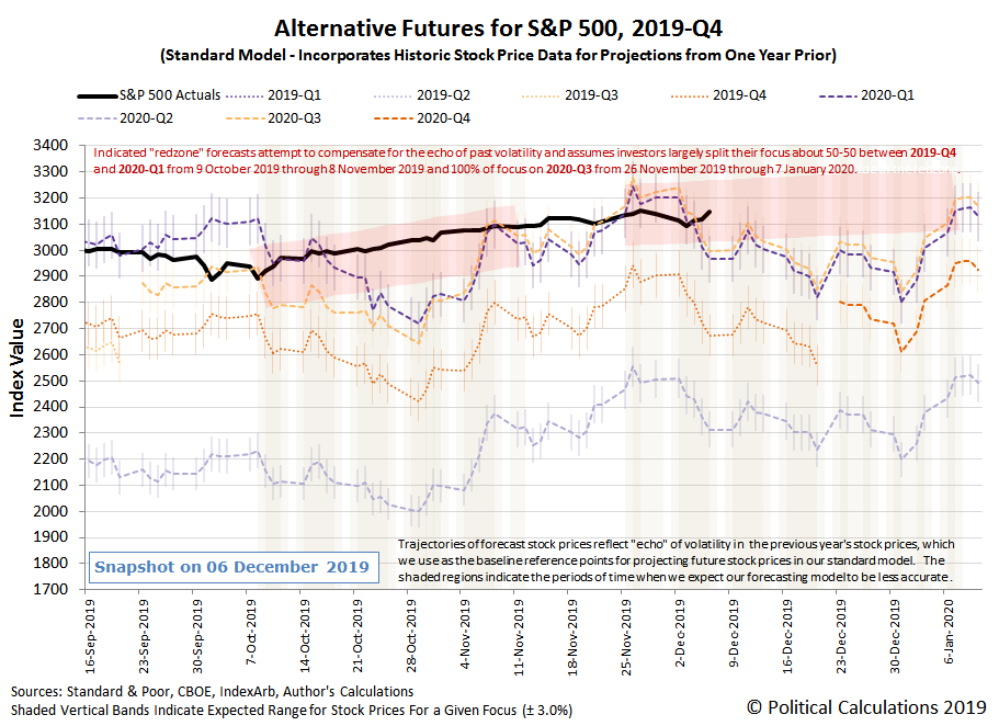 Alternative Futures - S&P 500 - 2019Q4 - Standard Model with Redzone Forecast Focused-on-2020Q3-Between 26-Nov-2019 and 07-Jan-2020 - Snapshot on 6 Dec 2019