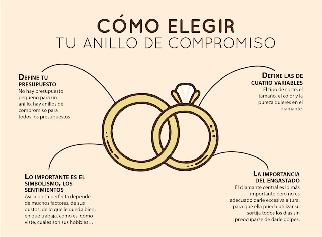 ¡Deja a tu novia boquiabierta con un anillo de compromiso ideal!