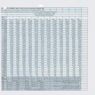 Cgegis Table For The Year 2013 Central Government