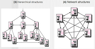Hierarchical structures, Network structures