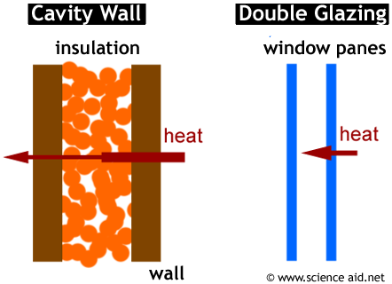 Science Class: Vocabulary #4 Temperature and Heat