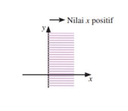 Grafik untuk x > 0