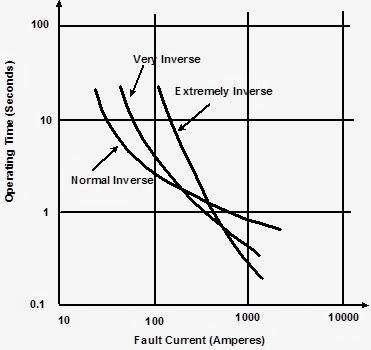 how to achieve j curve in revenue