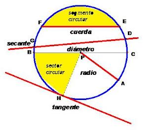 Elementos circunferencia e círculo