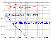 A 10x passive-probe cable is highly attenuating compared to standard RG-174 coax