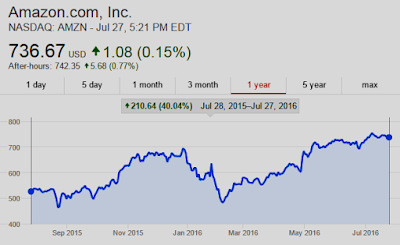 Chart: Amazon $AMZN UP 40% Y/Y