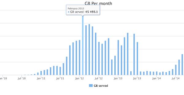 創下單月45TB流量紀錄的個人專案:MyAudioCast