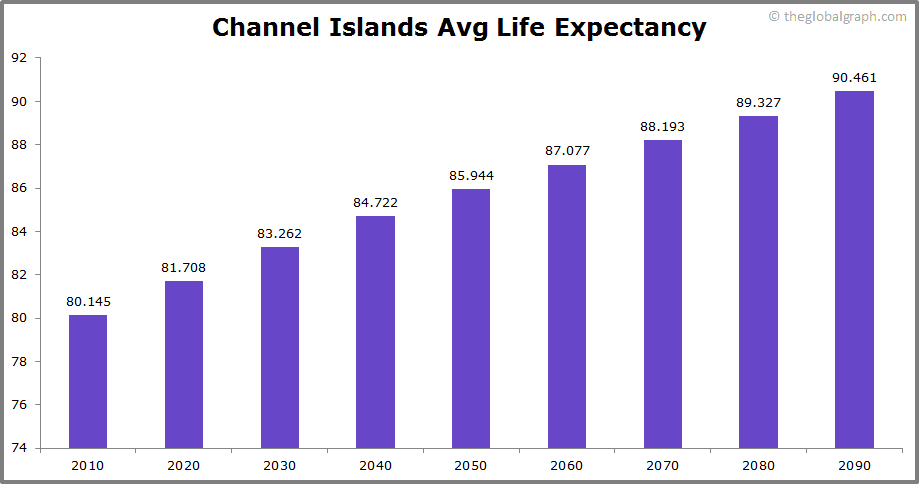 Channel Islands  Avg Life Expectancy