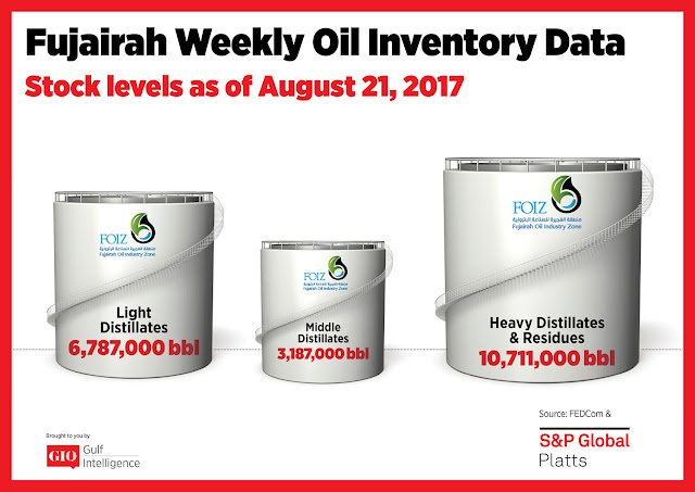 Chart Attribute: Fujairah Weekly Oil Inventory Data (as of Aug 21, 2017) / Source: The Gulf Intelligence