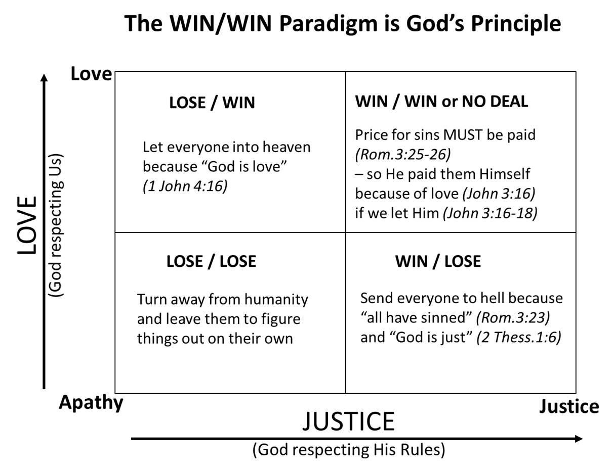 The Omega Block Habit 4 Think Win Win Biblically