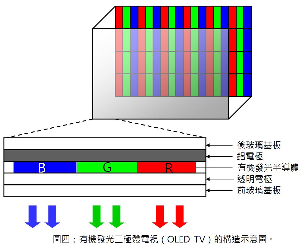 科技報導: 未來新型顯示器─OLED與QD電視