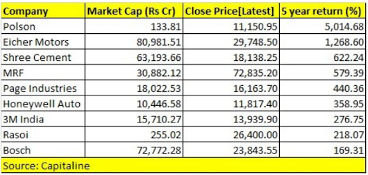 9 Stocks Which Cost Rs 10K-70K Gave Up To 5,000% Return