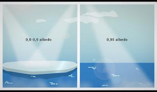 Albedo merupakan sebuah besaran yang menggambarkan perbandingan antara sinar Matahari yang tiba di permukaan bumi dan yang dipantulkan kembali ke angkasa dengan terjadi perubahan panjang gelombang (outgoing longwave radiation). Perbedaan panjang gelombang antara yang datang dan yang dipantulkan dapat dikaitkan dengan seberapa besar energi matahari yang diserap oleh permukaan bumi.
