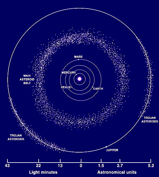 Asteroid Belt vs Kuiper Belt (page 4) - Pics about space