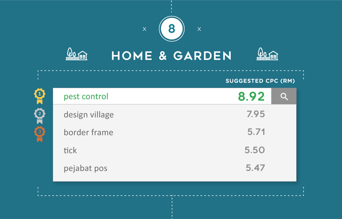 The most expensive Google keywords for Home & Garden in Malaysia