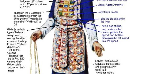 Ancient Hebrew Clothing | Nativity Figure Clothing | Pinterest