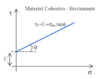 grafica material cohesivo-friccionante
