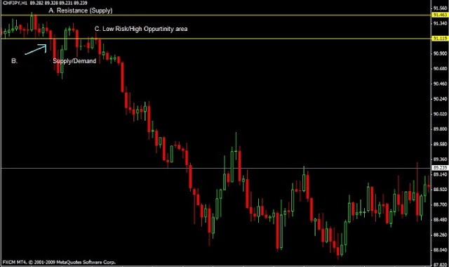 Forex Supply and Demand: Back to Basic