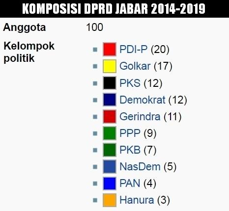 Jumlah Kursi Partai di DPRD Jabar