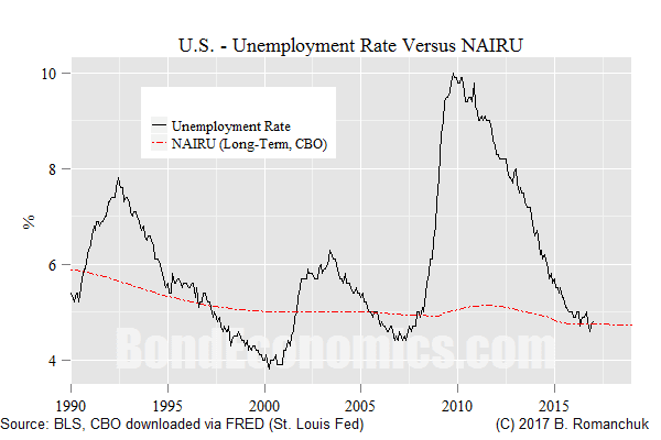 Chart: U.S. NAIRU (CBO) and the Unemployment Rate