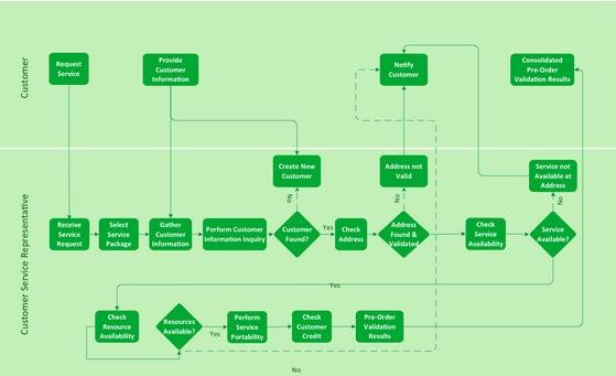 process flow diagram with swimlanes