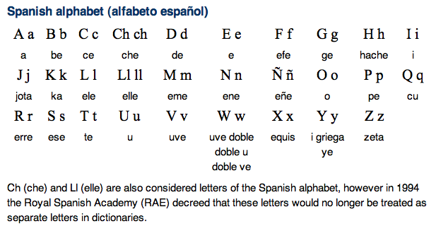 spanish to english alphabet