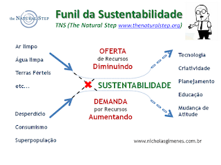 Funil da Sustentabilidade - The Natural Step - TNS