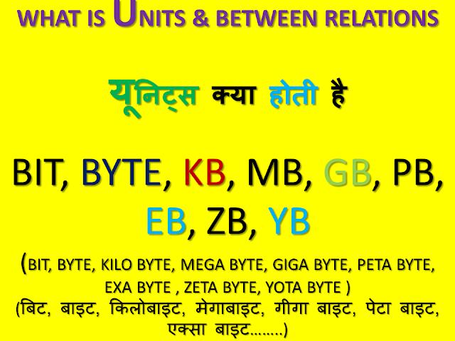 WHAT IS UNIT & BETWEEN RELATIONS UNIT KYA HOTA HAI AUR INKE BEECH KYA RELATION HOTE HAI