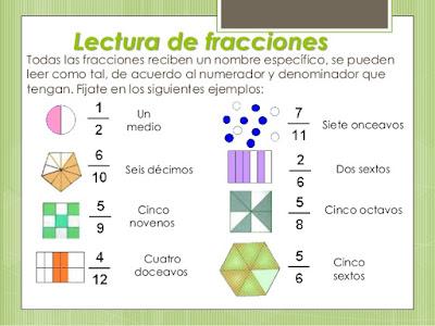 Resultado de imagen de fracciones para niños