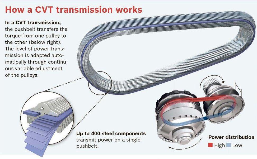 cvt transmission review honda autos post. Black Bedroom Furniture Sets. Home Design Ideas