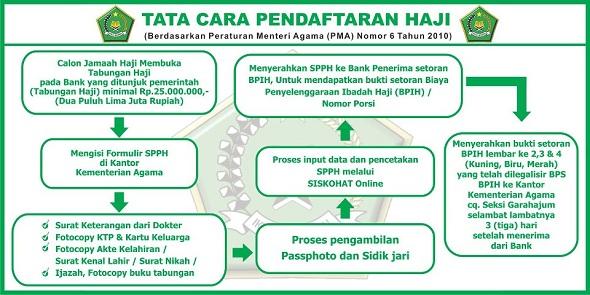 Prosedur tata cara pendaftaran haji