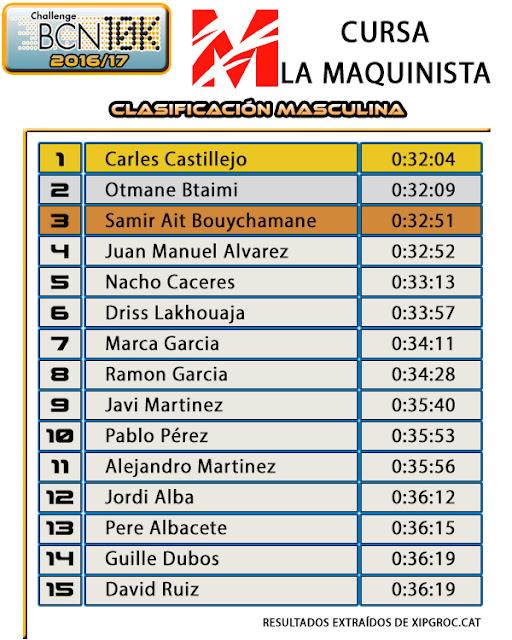 Clasificación Masculina - X Cursa La Maquinista (2017)