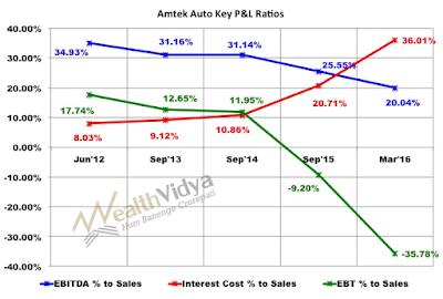 Ametek Auto Profitability Ratios Graph