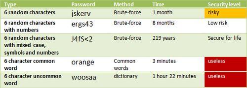 Примеры паролей из 6 символов