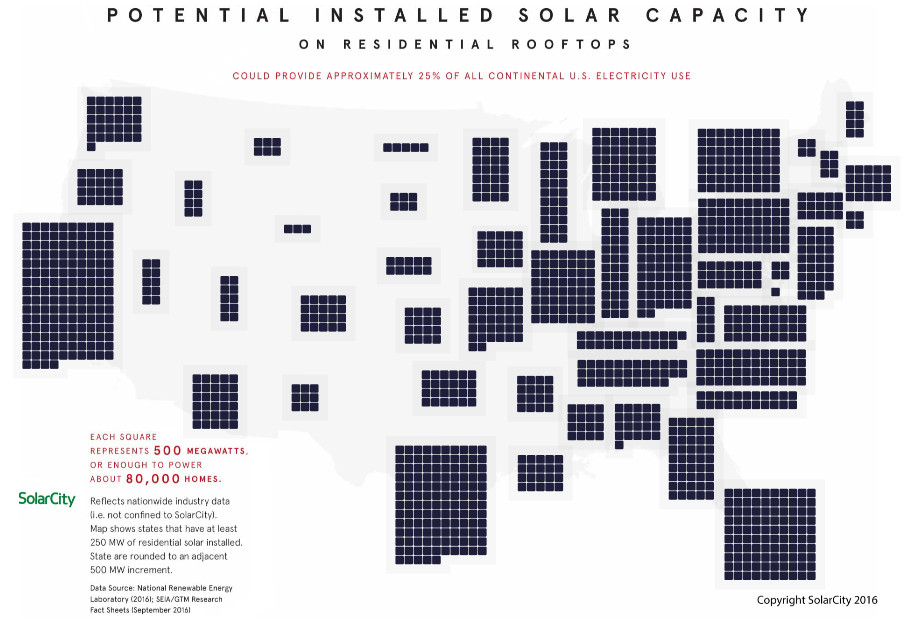 Potential installed solar capacity in U.S.