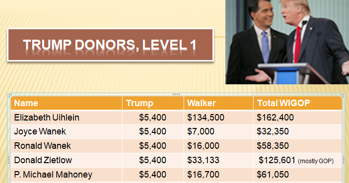 Deep-pocket Scott Walker donors send some of their checks Donald Trump's way