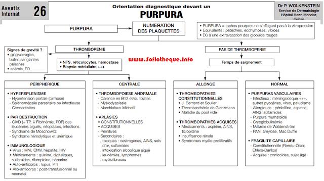 Cours PDF | Purpura Hématologique et Vasculaire