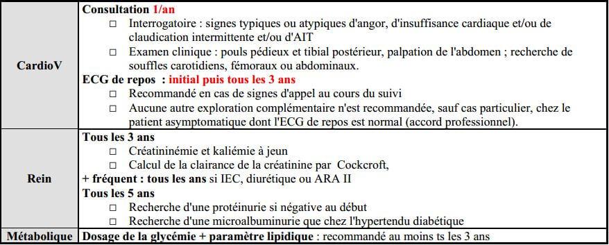 Cours PDF - Le traitement de l hypertension artérielle via..