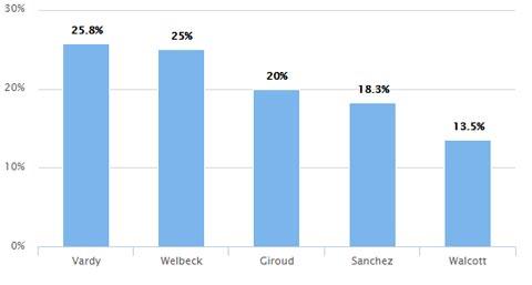 Tỷ lệ chuyển hóa cơ hội của Vardy và các tiền đạo Arsenal
