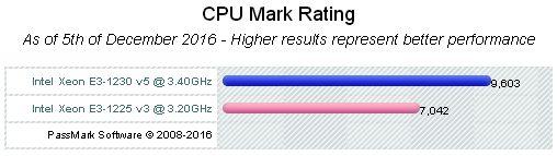 CPU Benchmark Xeon E3-1225v5 vs E3-1230v5