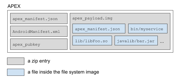 APEX file format. At the top level, an APEX file is a zip file in which files are stored uncompressed. The four files in an APEX file are: apex_manifest.json, AndroidManifest.xml,  Apex_payload.img, apex_pubkey