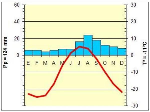 Analisando o gráfico a seguir, que representa alguns aspectos climáticos de uma determinada localidade, se chega à conclusão de que