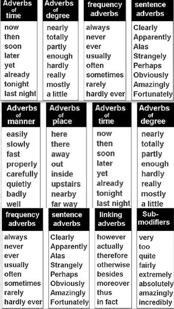 شرح قواعد adverbs